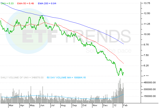 Natural Gas Producers Etf