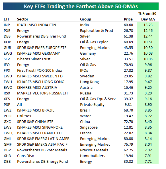 Trading strategy leveraged etf list
