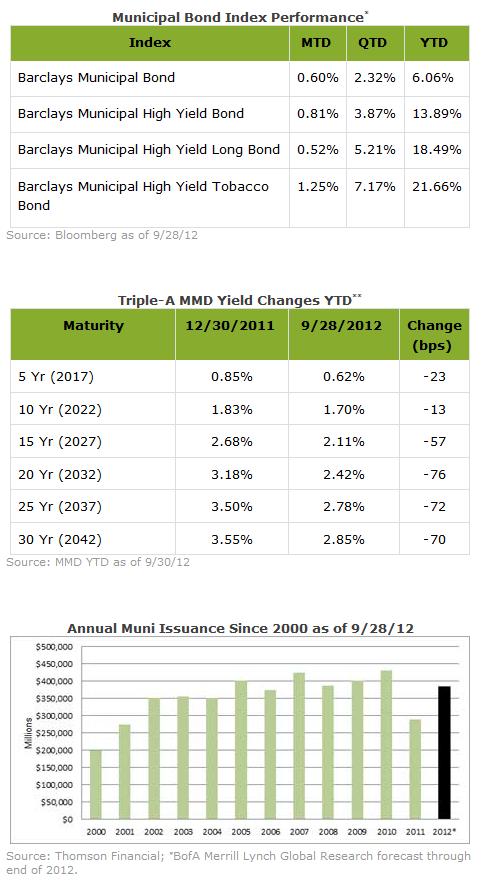 Zero coupon municipal bond etf