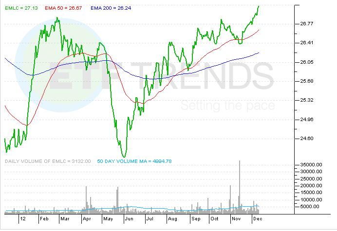 bonds, dividends, emerging market debt