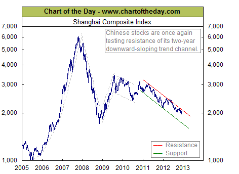 china-index