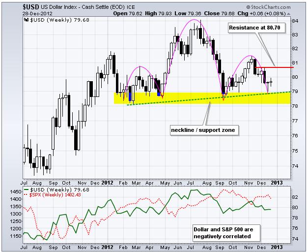 dollar-index-etf