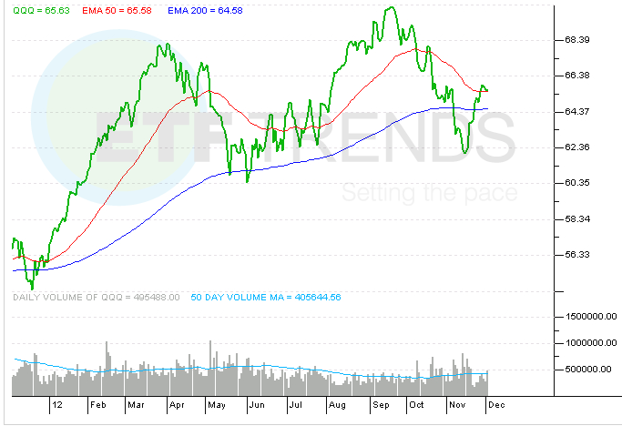 A Technology ETF With Balanced Holdings