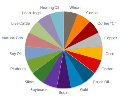 commodity-etf