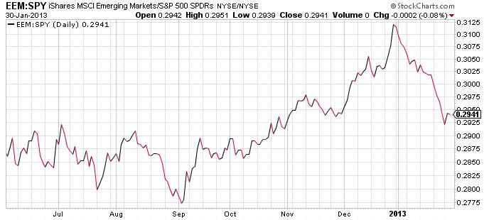 emerging-market-etf