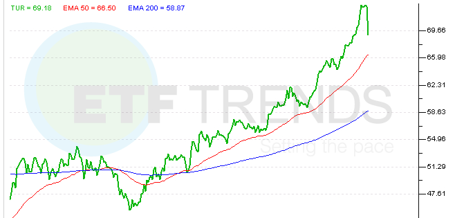 turkey-etf