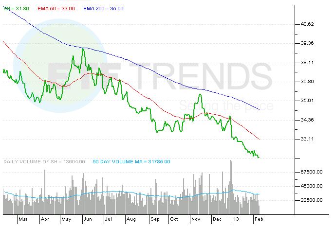SH, DOG, SPY, EFZ, SJB, GLL, Gold, High-Yield Bonds, Long-Short ETFs, Gold