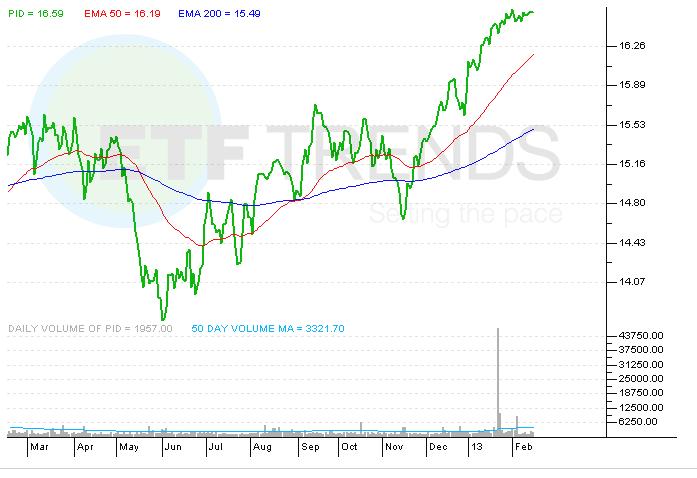 ETF, PID, VIG, Dividend ETFs, Global Dividends