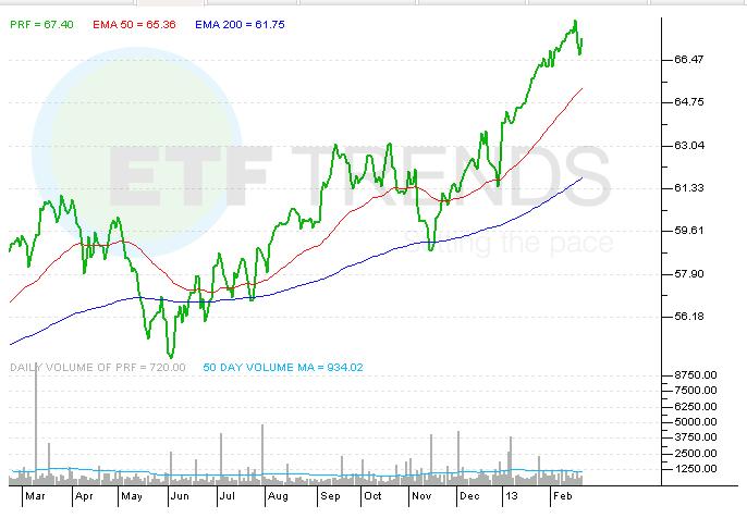 ETF, PRF, DLN, Dividend ETFs, Asset Class ETFs