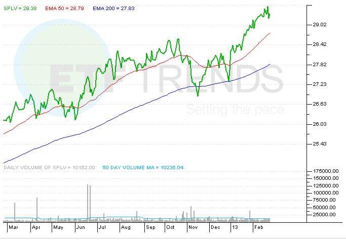SPLV, ETF, Low Volatility,
