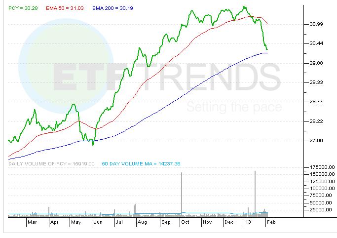 emerging-market-bond-etf-pcy