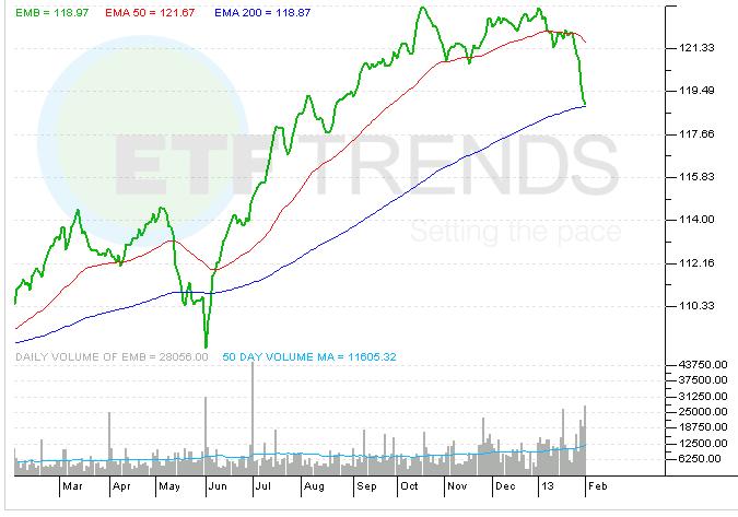 emerging-market-bond-etf