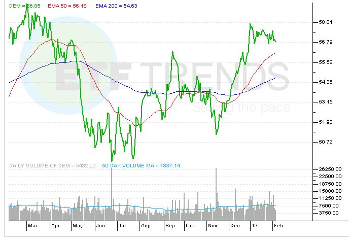emerging-market-dividend-etf-dem