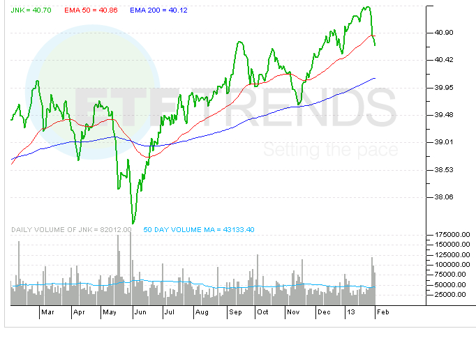 high-yield-bond-etf