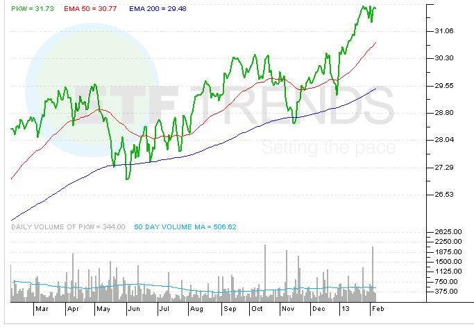 share-buyback-etf