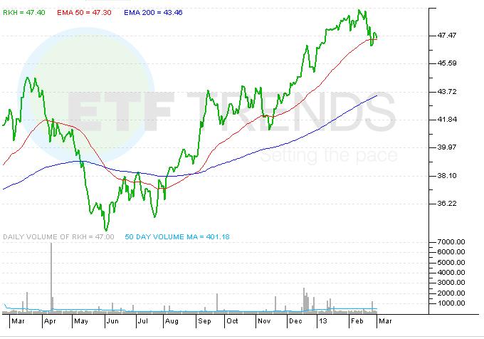 RKH, Sector ETFs, Global Banking ETF
