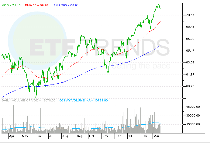 VOO, IVV, SPY, ETF, S&P 500