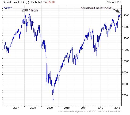 Dow Jones Industrial Average ETF | ETF Trends