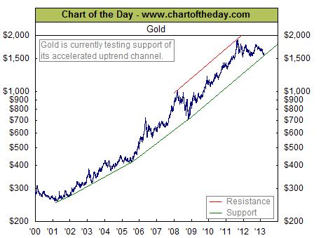 gold-etfs-gld