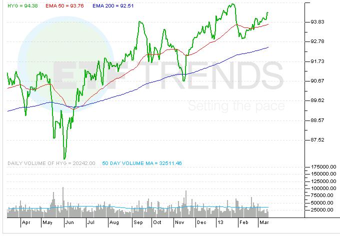 high-yield-bond-etf-hyg