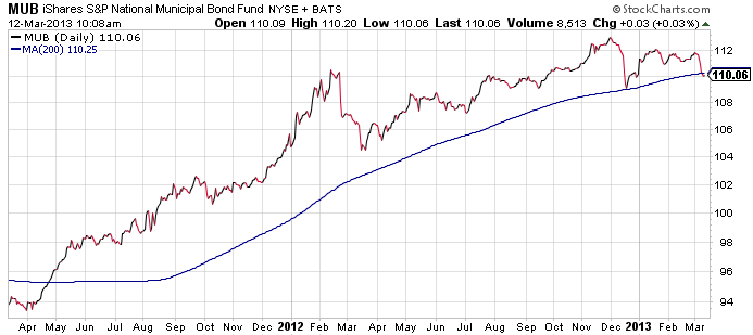 muni-bond-etf
