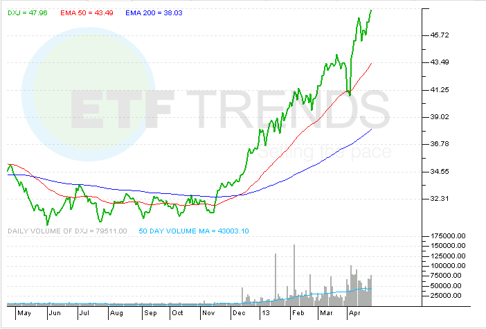 ETF, Indexing, DXJ