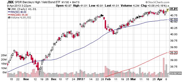 high-yield-etf-jnk