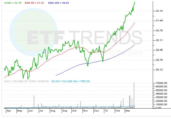 low-volatility-etf