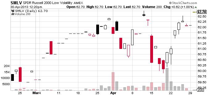 Low volatility option trades