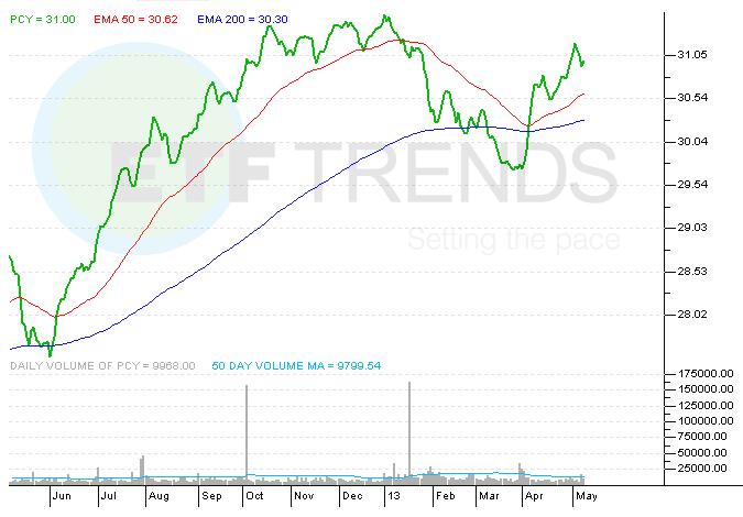 PCY, EMB, Bond ETFs, Emerging Markets
