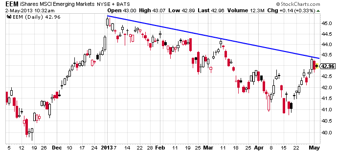 emerging-market-etf-eem