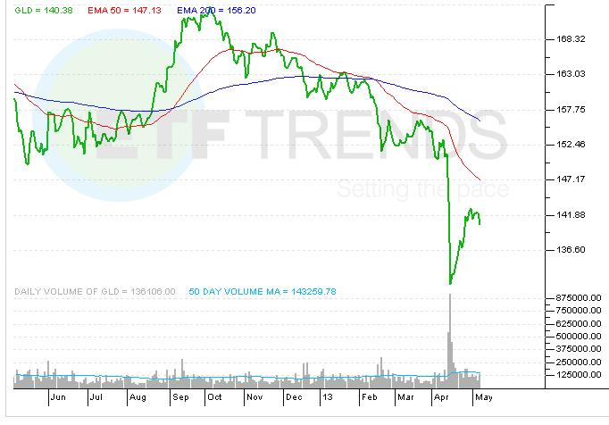 spdr-gold-shares-gld