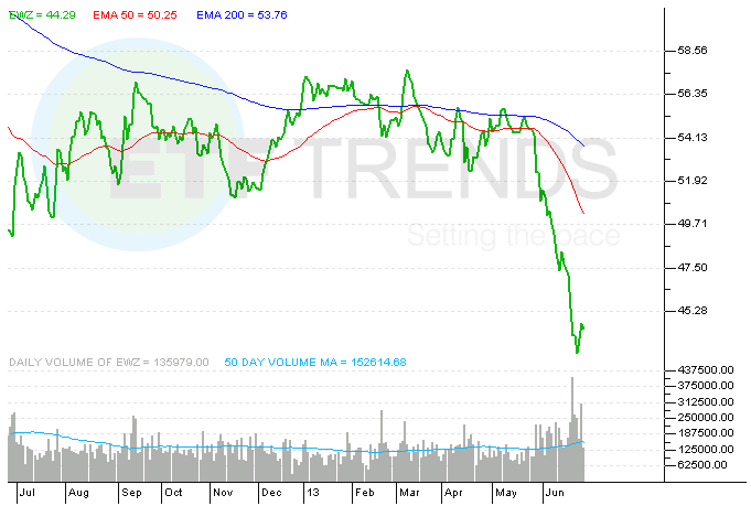 Worst performing country etfs 2013 nissan