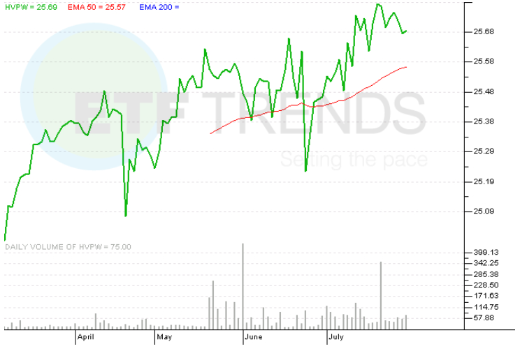 high volatility put write index fund