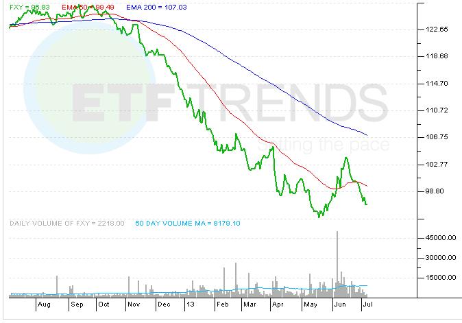 japan-yen-currency-etf