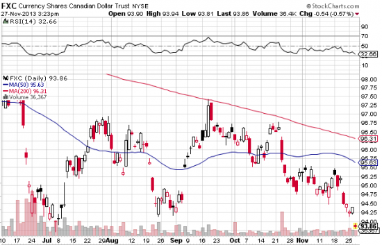 Canadian Dollar ETF Weakens After IMF Sees Low Rates Until 2015 | ETF Trends