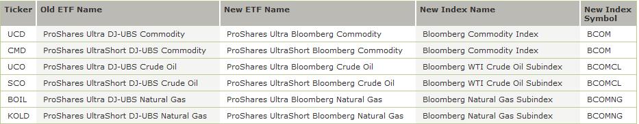 Wti Oil Wti Oil Index Ticker