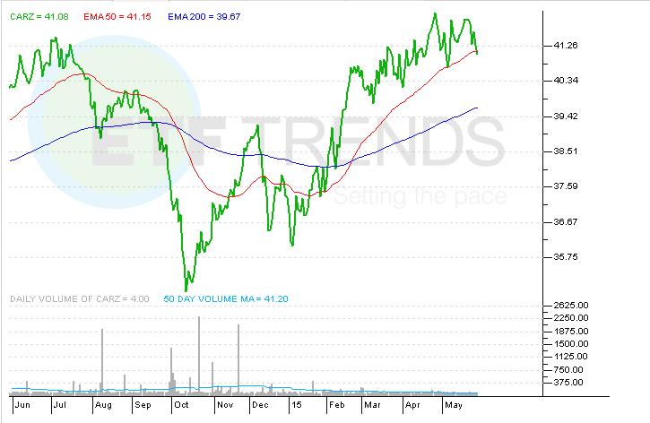 Dbgr db xt msci germany hgd eq crowdsourced stock ratings Hgd stock price