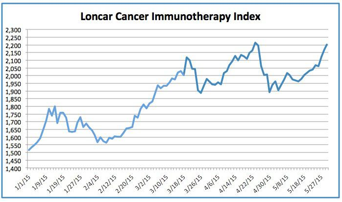 Cancer Immunotherapy Etf Is On The Way