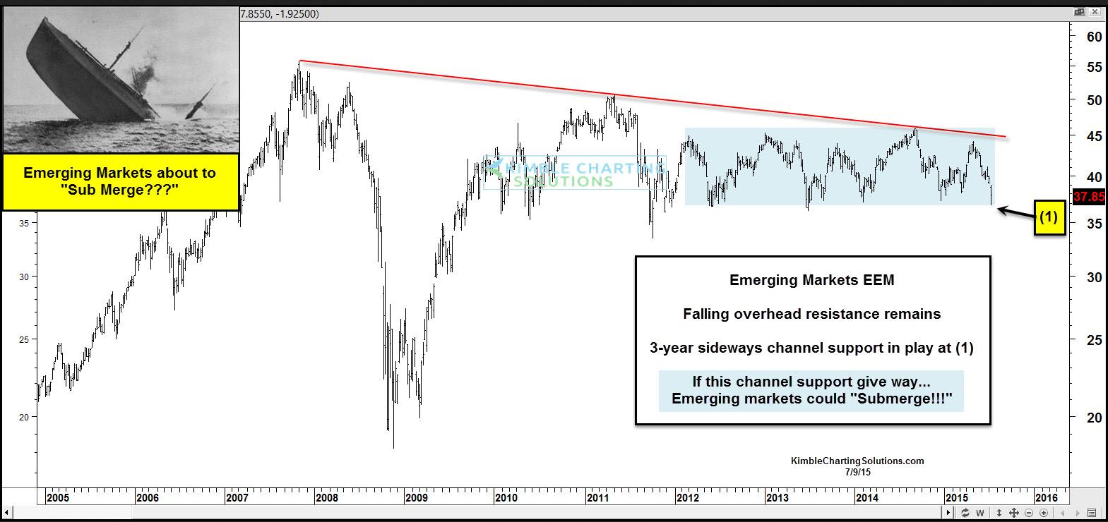 Eem options trading