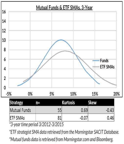 Mutual Funds & ETF SMAs, 3-Year
