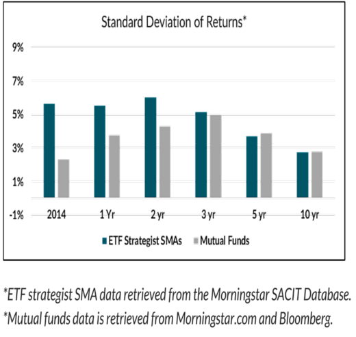 Standard Deviation of Returns