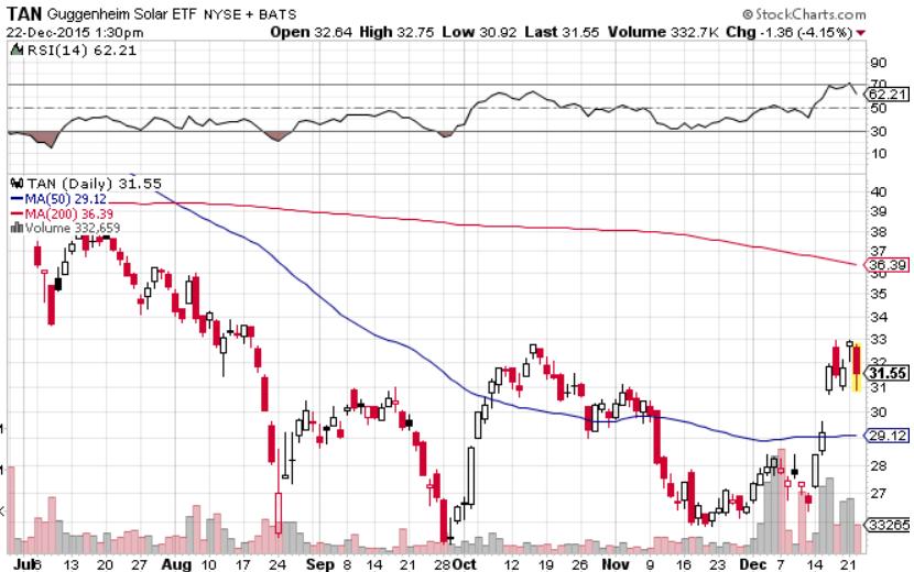 Stock Technical and Fundamental Brief on SunEdison Inc (NYSE:SUNE)