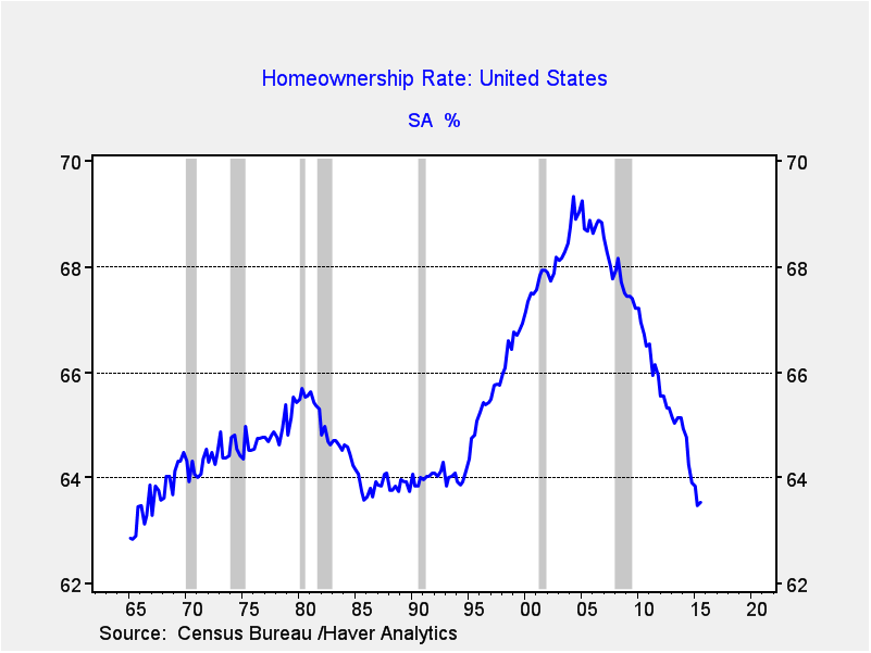 Homeownership Rate United States