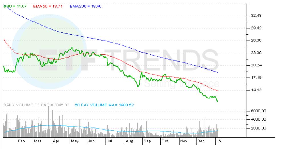 Brent Oil - ETF Tracker