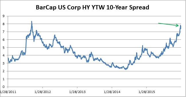 BarCap US Corp HY YTW 10-Year Spread
