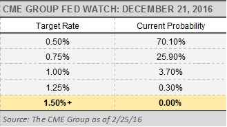 CME Group Fed Watch December 21