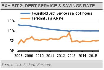 Debt Service & Savings Rate