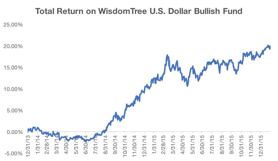 Dollar Flows