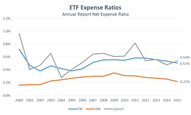 ETF Expense Ratios